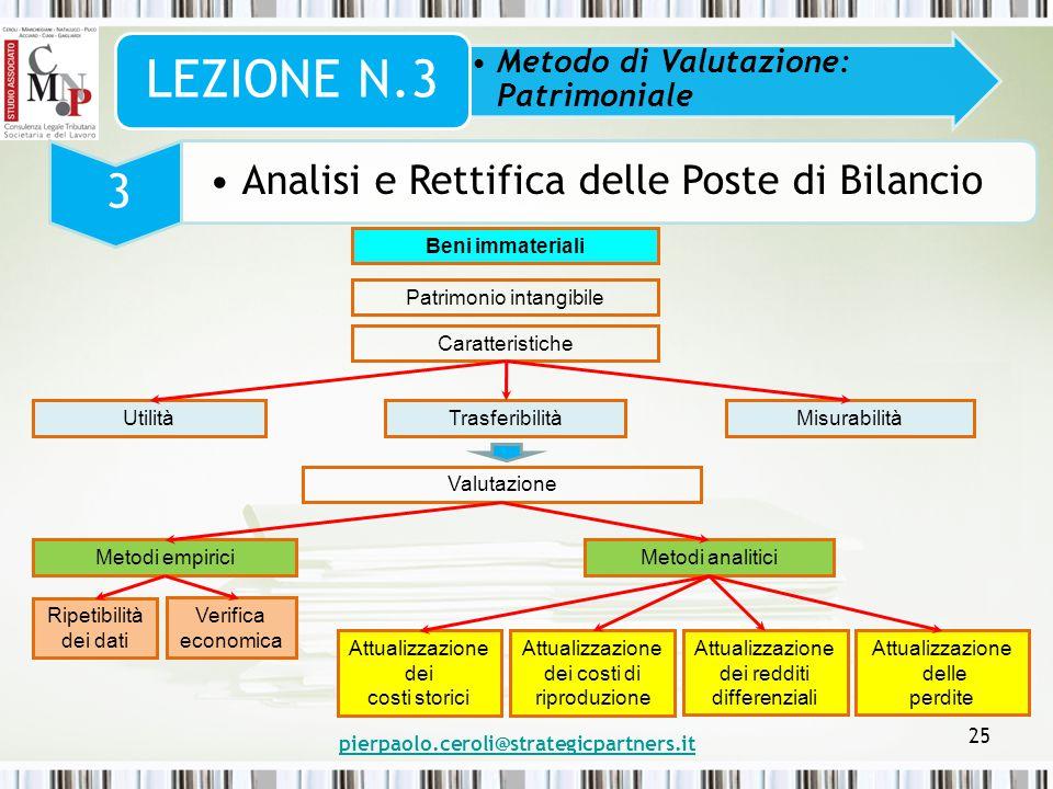 pierpaolo.ceroli@strategicpartners.it 25 Metodo di Valutazione: Patrimoniale LEZIONE N.3 3 Analisi e Rettifica delle Poste di Bilancio Beni immaterial