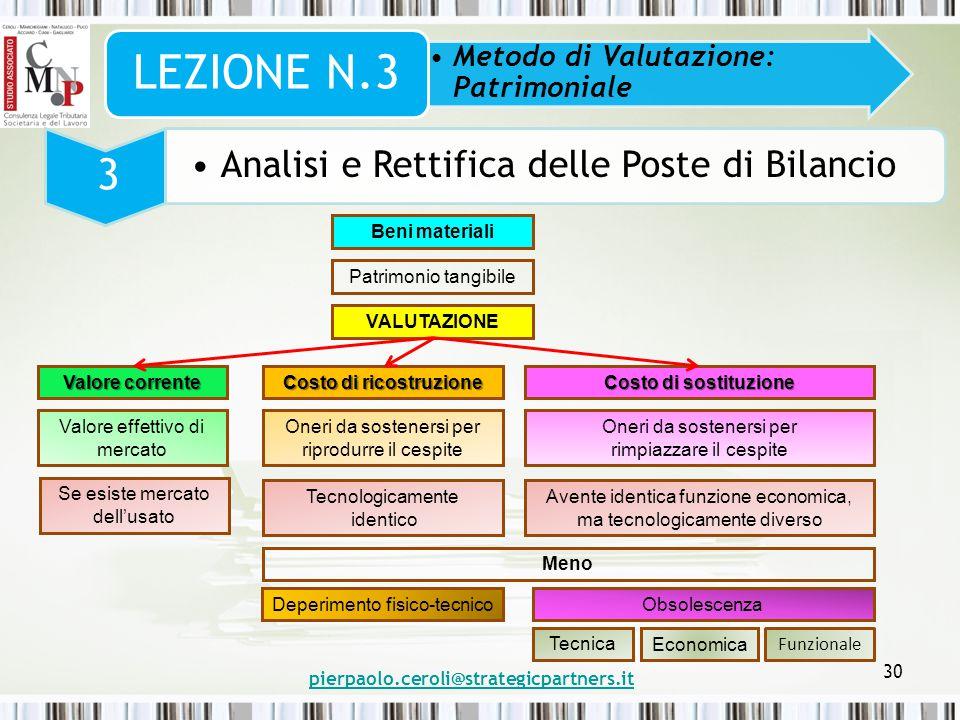 pierpaolo.ceroli@strategicpartners.it 30 Metodo di Valutazione: Patrimoniale LEZIONE N.3 3 Analisi e Rettifica delle Poste di Bilancio Beni materiali