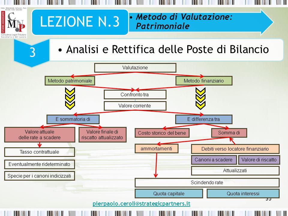 pierpaolo.ceroli@strategicpartners.it 35 Metodo di Valutazione: Patrimoniale LEZIONE N.3 3 Analisi e Rettifica delle Poste di Bilancio Valutazione Met