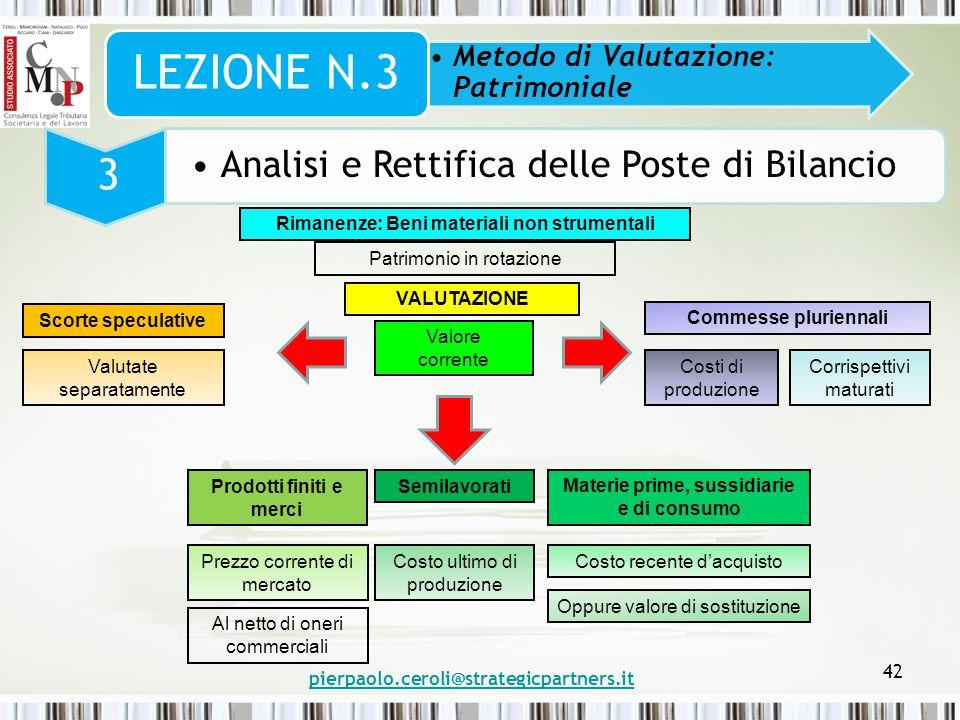 pierpaolo.ceroli@strategicpartners.it 42 Metodo di Valutazione: Patrimoniale LEZIONE N.3 3 Analisi e Rettifica delle Poste di Bilancio Rimanenze: Beni