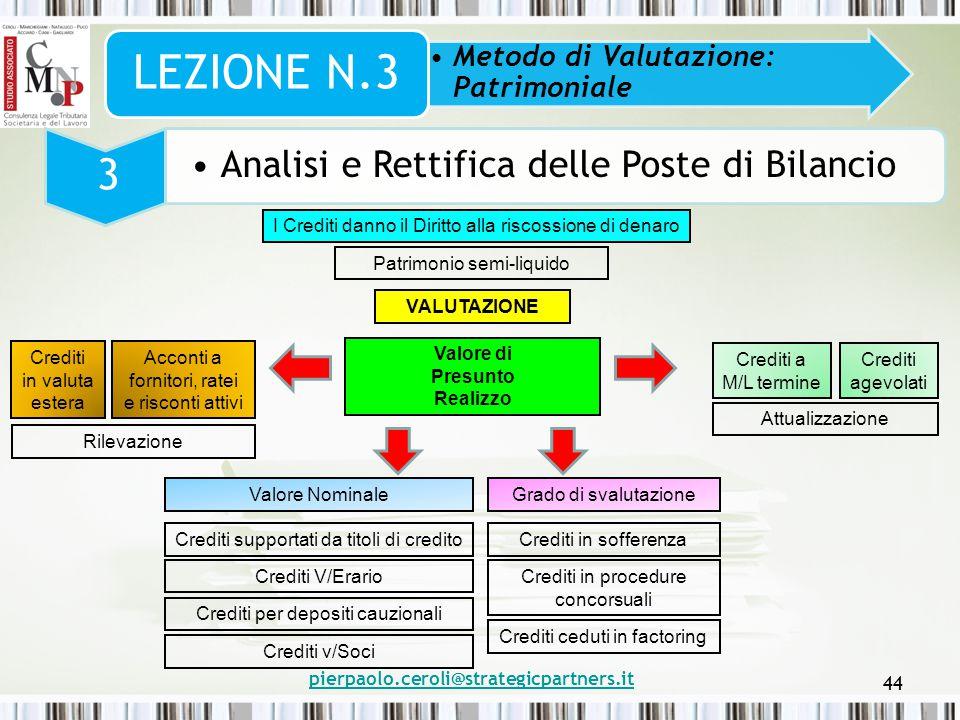 pierpaolo.ceroli@strategicpartners.it 44 Metodo di Valutazione: Patrimoniale LEZIONE N.3 3 Analisi e Rettifica delle Poste di Bilancio I Crediti danno