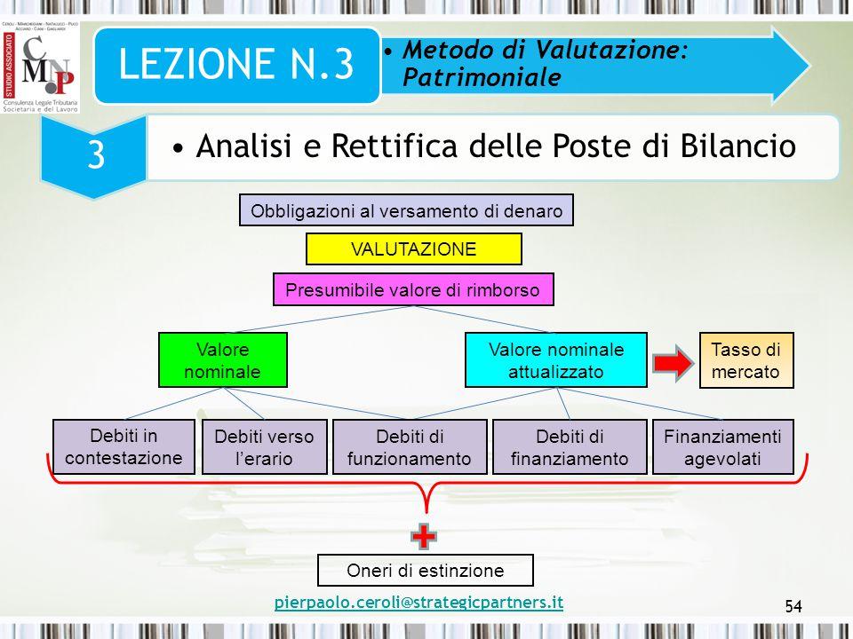 pierpaolo.ceroli@strategicpartners.it 54 Metodo di Valutazione: Patrimoniale LEZIONE N.3 3 Analisi e Rettifica delle Poste di Bilancio Obbligazioni al