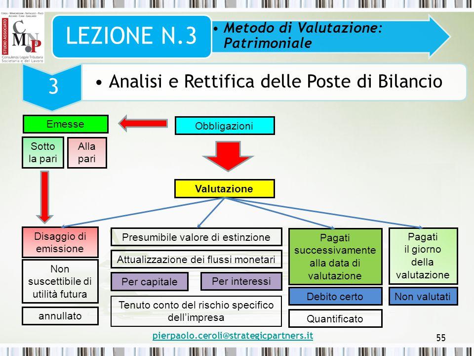 pierpaolo.ceroli@strategicpartners.it 55 Metodo di Valutazione: Patrimoniale LEZIONE N.3 3 Analisi e Rettifica delle Poste di Bilancio Obbligazioni Va
