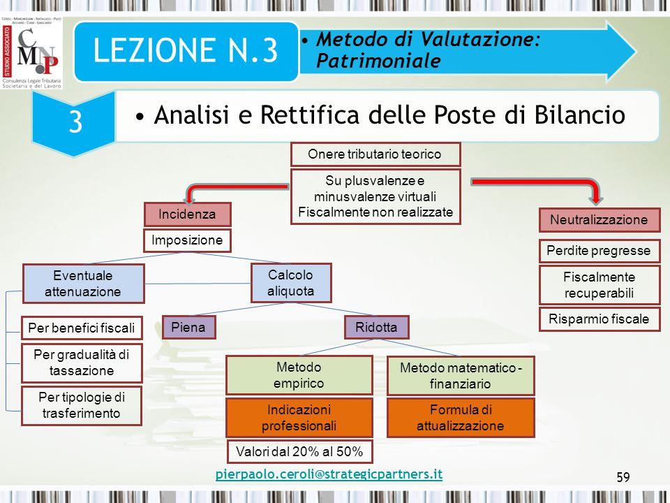 pierpaolo.ceroli@strategicpartners.it 59 Metodo di Valutazione: Patrimoniale LEZIONE N.3 3 Analisi e Rettifica delle Poste di Bilancio Onere tributari