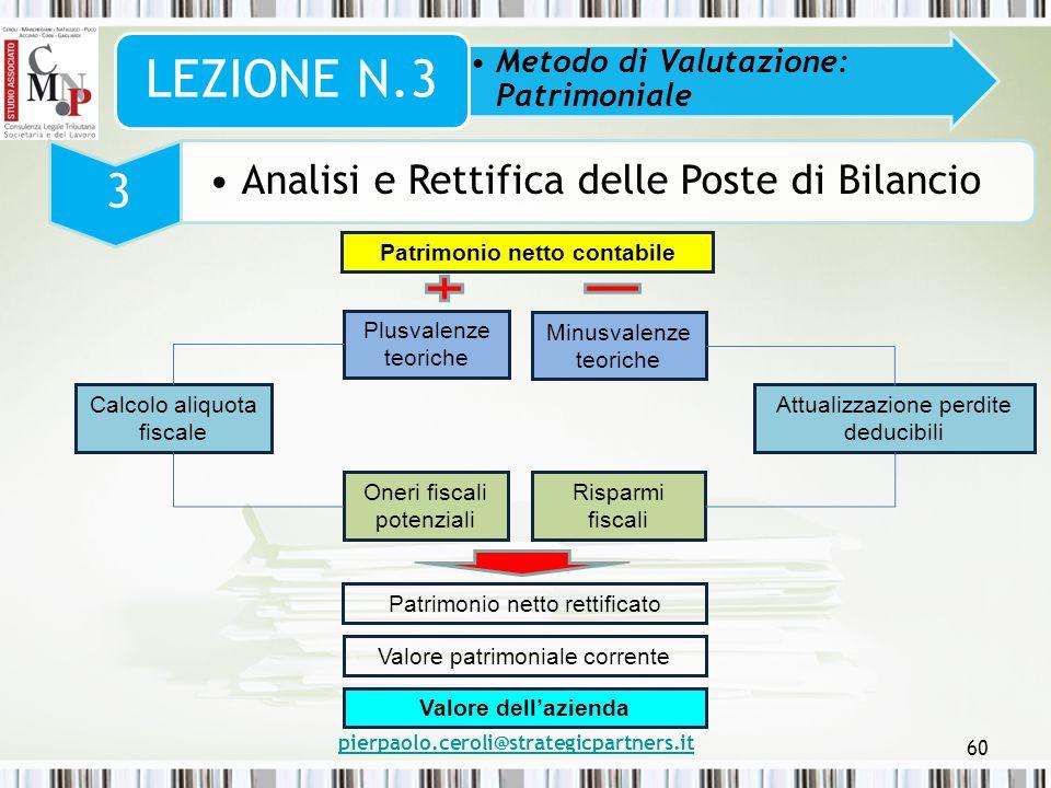 pierpaolo.ceroli@strategicpartners.it 60 Metodo di Valutazione: Patrimoniale LEZIONE N.3 3 Analisi e Rettifica delle Poste di Bilancio Patrimonio nett