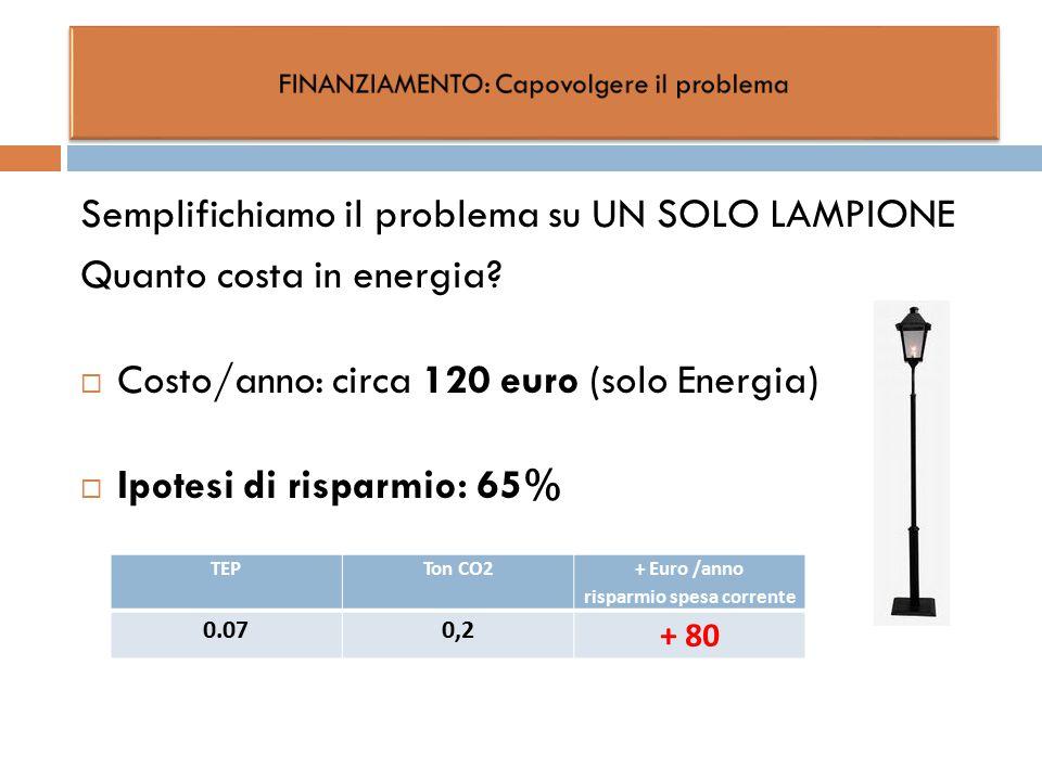 Semplifichiamo il problema su UN SOLO LAMPIONE Quanto costa in energia?  Costo/anno: circa 120 euro (solo Energia)  Ipotesi di risparmio: 65% TEPTon