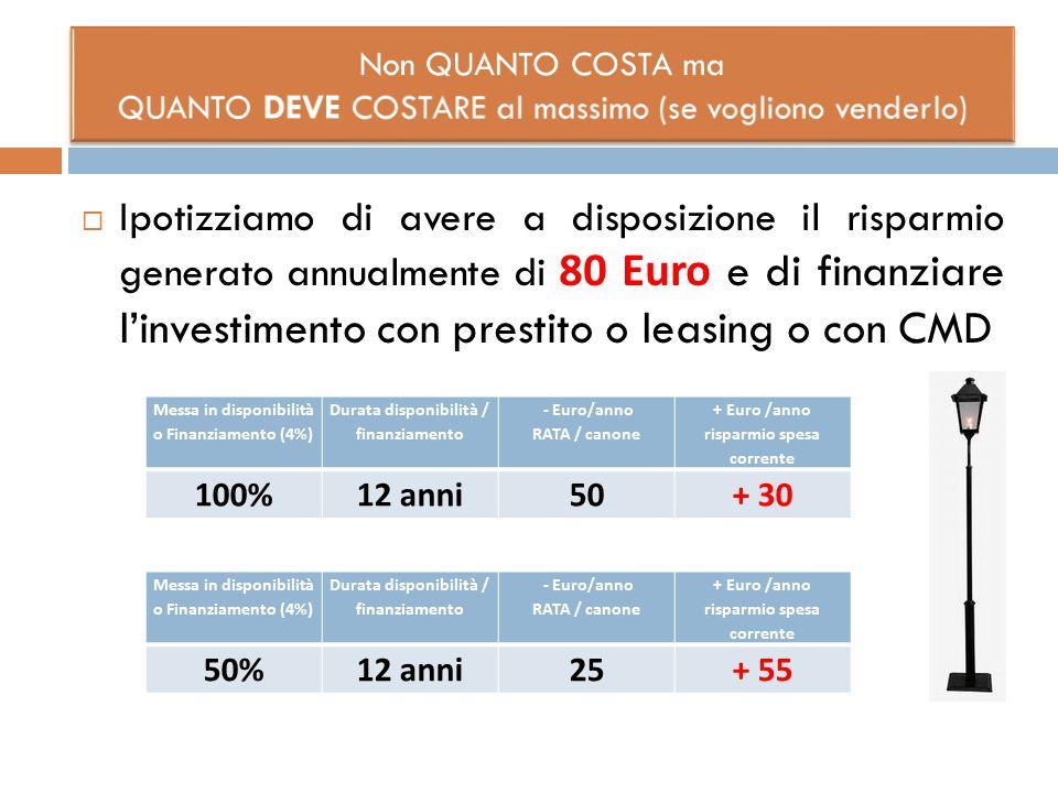  Ipotizziamo di avere a disposizione il risparmio generato annualmente di 80 Euro e di finanziare l'investimento con prestito o leasing o con CMD Mes