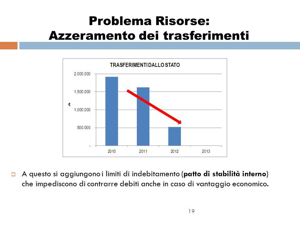 Problema Risorse: Azzeramento dei trasferimenti 19  A questo si aggiungono i limiti di indebitamento (patto di stabilità interno) che impediscono di