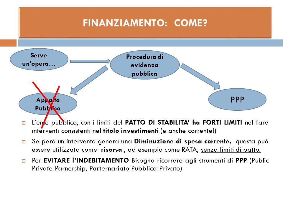  L'ente pubblico, con i limiti del PATTO DI STABILITA' ha FORTI LIMITI nel fare interventi consistenti nel titolo investimenti (e anche corrente!) 
