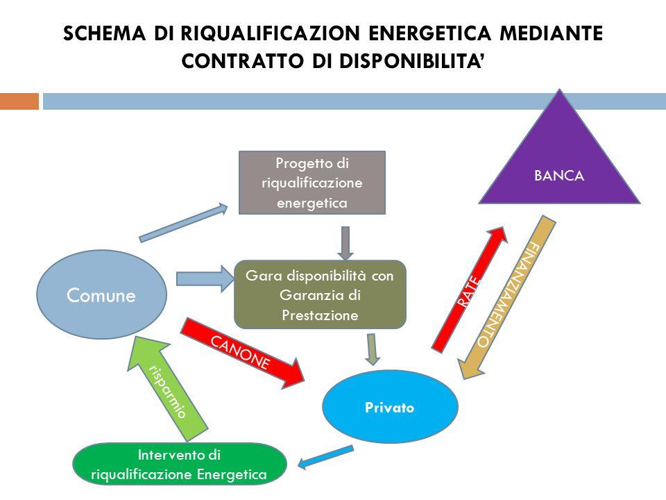 SCHEMA DI RIQUALIFICAZION ENERGETICA MEDIANTE CONTRATTO DI DISPONIBILITA' Comune Progetto di riqualificazione energetica BANCA Gara disponibilità con