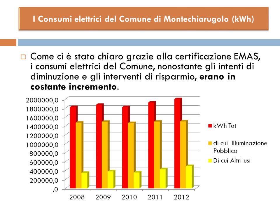  Come ci è stato chiaro grazie alla certificazione EMAS, i consumi elettrici del Comune, nonostante gli intenti di diminuzione e gli interventi di ri