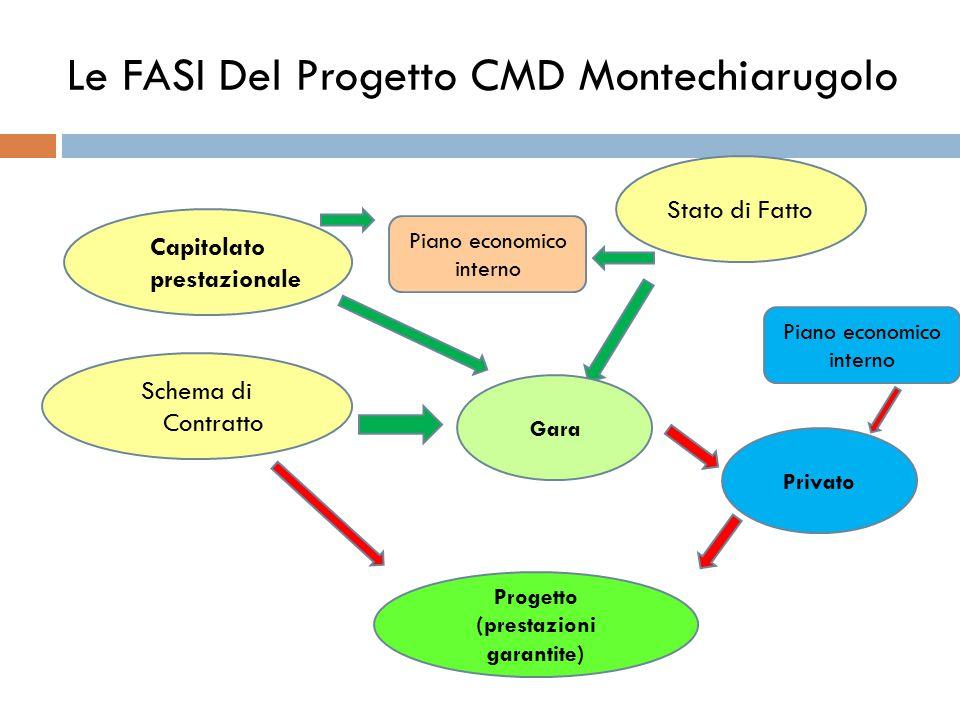 Le FASI Del Progetto CMD Montechiarugolo Stato di Fatto Capitolato prestazionale Schema di Contratto Gara Progetto (prestazioni garantite) Piano econo