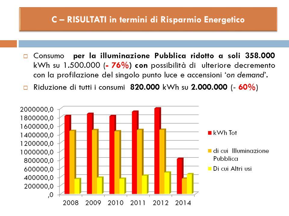  Consumo per la illuminazione Pubblica ridotto a soli 358.000 kWh su 1.500.000 (- 76%) con possibilità di ulteriore decremento con la profilazione de