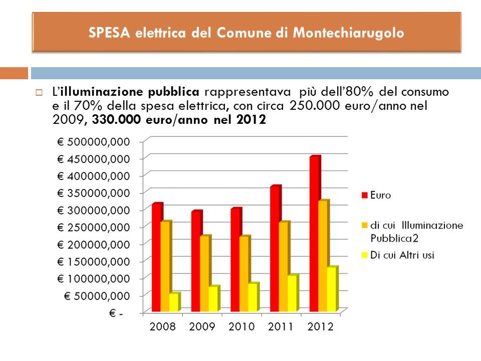  L'illuminazione pubblica rappresentava più dell'80% del consumo e il 70% della spesa elettrica, con circa 250.000 euro/anno nel 2009, 330.000 euro/a