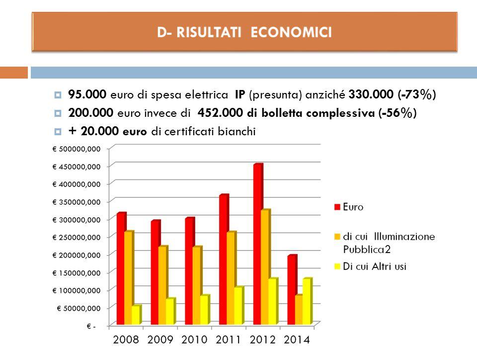  95.000 euro di spesa elettrica IP (presunta) anziché 330.000 (-73%)  200.000 euro invece di 452.000 di bolletta complessiva (-56%)  + 20.000 euro