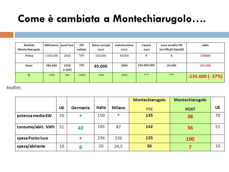 Come è cambiata a Montechiarugolo…. UEGermania Italia Milano Montechiarugolo PRE Montechiarugolo POST UE potenza media KW70 * 150 * 135 38 70 consumo/