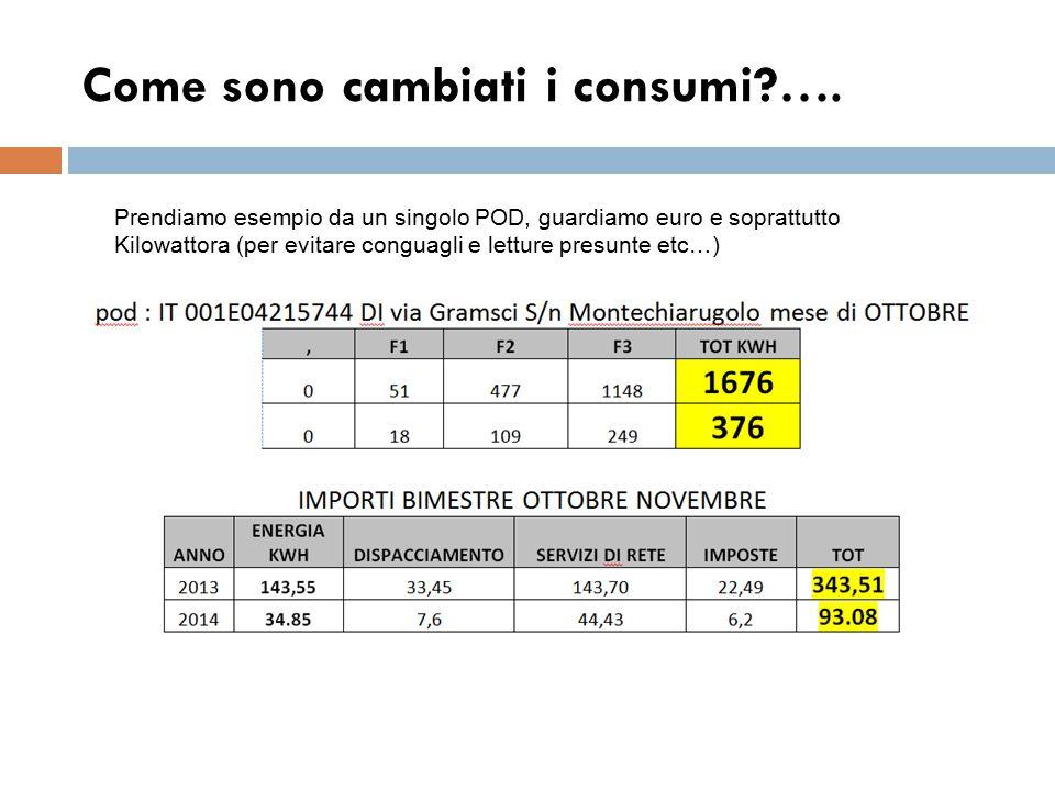 Come sono cambiati i consumi?…. Prendiamo esempio da un singolo POD, guardiamo euro e soprattutto Kilowattora (per evitare conguagli e letture presunt