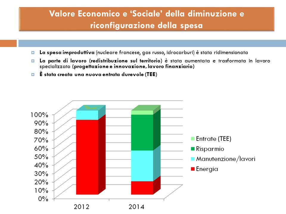  La spesa improduttiva (nucleare francese, gas russo, idrocarburi) è stata ridimensionata  La parte di lavoro (redistribuzione sul territorio) è sta
