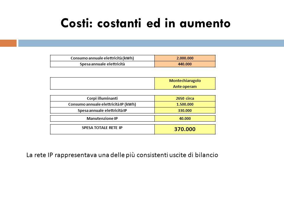 Costi: costanti ed in aumento Consumo annuale elettricità (kWh)2.000.000 Spesa annuale elettricità440.000 La rete IP rappresentava una delle più consi
