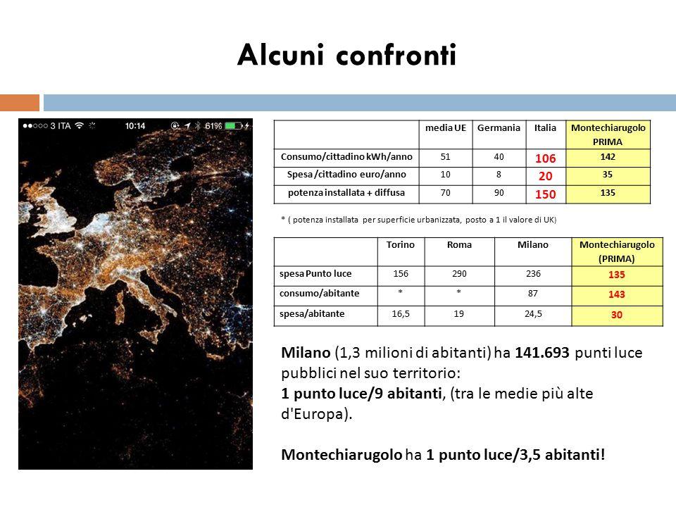 Alcuni confronti TorinoRomaMilano Montechiarugolo (PRIMA) spesa Punto luce156290236 135 consumo/abitante**87 143 spesa/abitante16,51924,5 30 media UEG