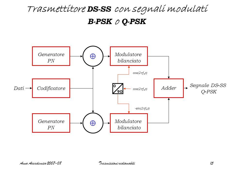 Anno Accademico 2007-08Trasmissioni radiomobili15 Trasmettitore DS-SS con segnali modulati B-PSK o Q-PSK Generatore PN Generatore PN Codificatore  Modulatore bilanciato Modulatore bilanciato cos(2  f lo t) -sin(2  f lo t) cos(2  f lo t) 0 90 Dati Adder Segnale DS-SS Q-PSK