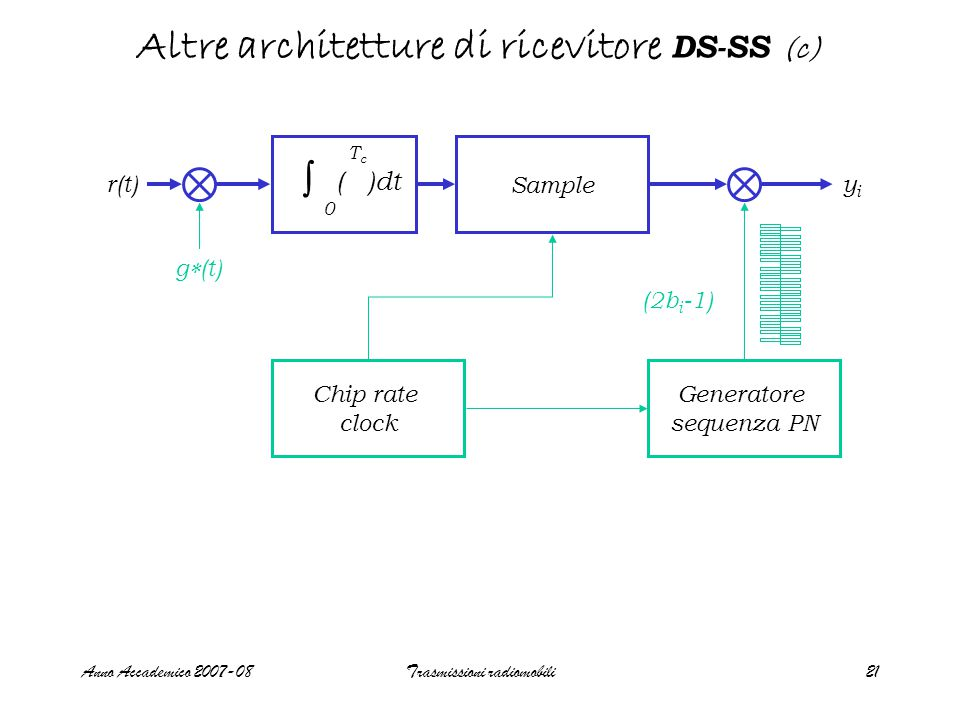 Anno Accademico 2007-08Trasmissioni radiomobili21 Altre architetture di ricevitore DS-SS (c) Sample Chip rate clock Generatore sequenza PN r(t)yiyi g  (t) ∫ 0 TcTc ( )dt (2b i -1)