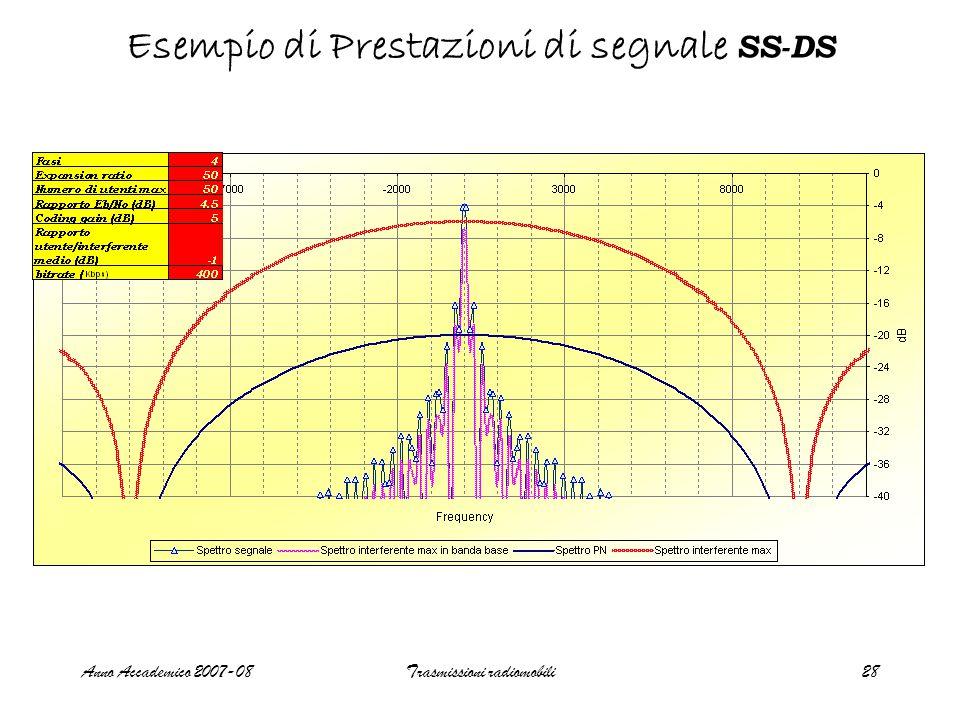 Anno Accademico 2007-08Trasmissioni radiomobili28 Esempio di Prestazioni di segnale SS-DS