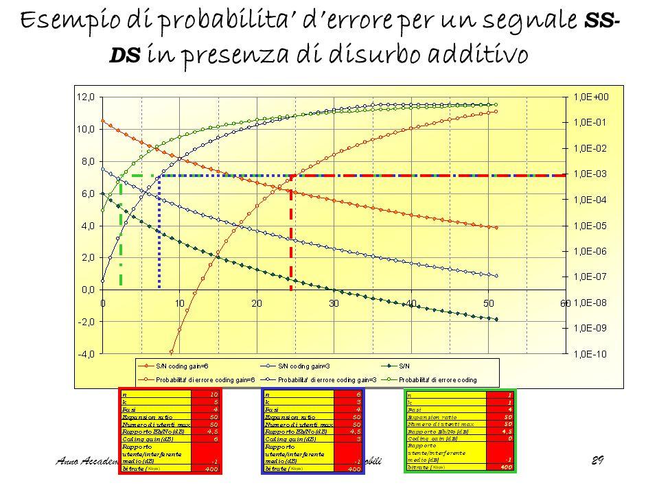 Anno Accademico 2007-08Trasmissioni radiomobili29 Esempio di probabilita' d'errore per un segnale SS- DS in presenza di disurbo additivo