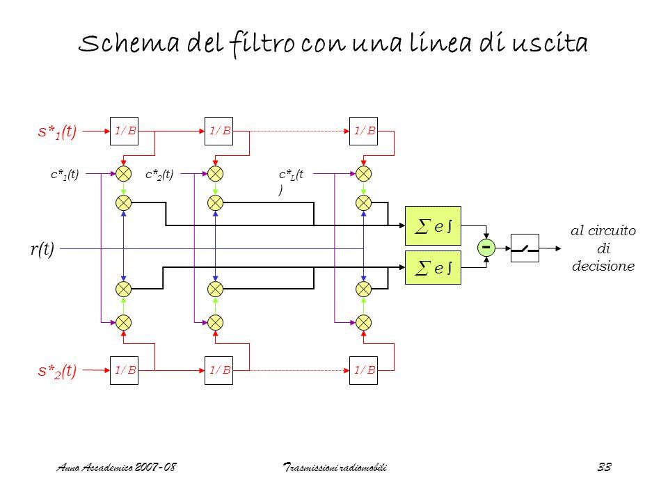 Anno Accademico 2007-08Trasmissioni radiomobili33 Schema del filtro con una linea di uscita 1/B  e ∫ s* 1 (t) s* 2 (t) c* 1 (t)c* 2 (t)c* L (t ) r(t) - al circuito di decisione