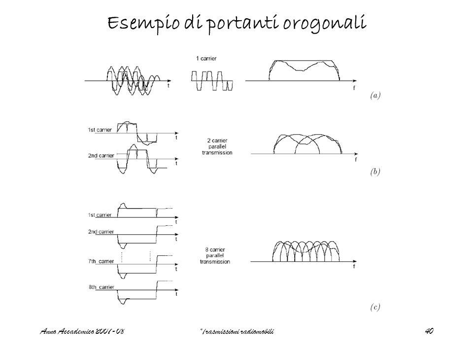 Anno Accademico 2007-08Trasmissioni radiomobili40 Esempio di portanti orogonali