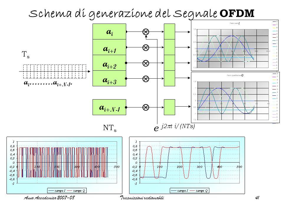 Anno Accademico 2007-08Trasmissioni radiomobili41 Schema di generazione del Segnale OFDM   a i ………a i+N-1. aiai a i+1 a i+2 a i+3 a i+N-1 TsTs NT s