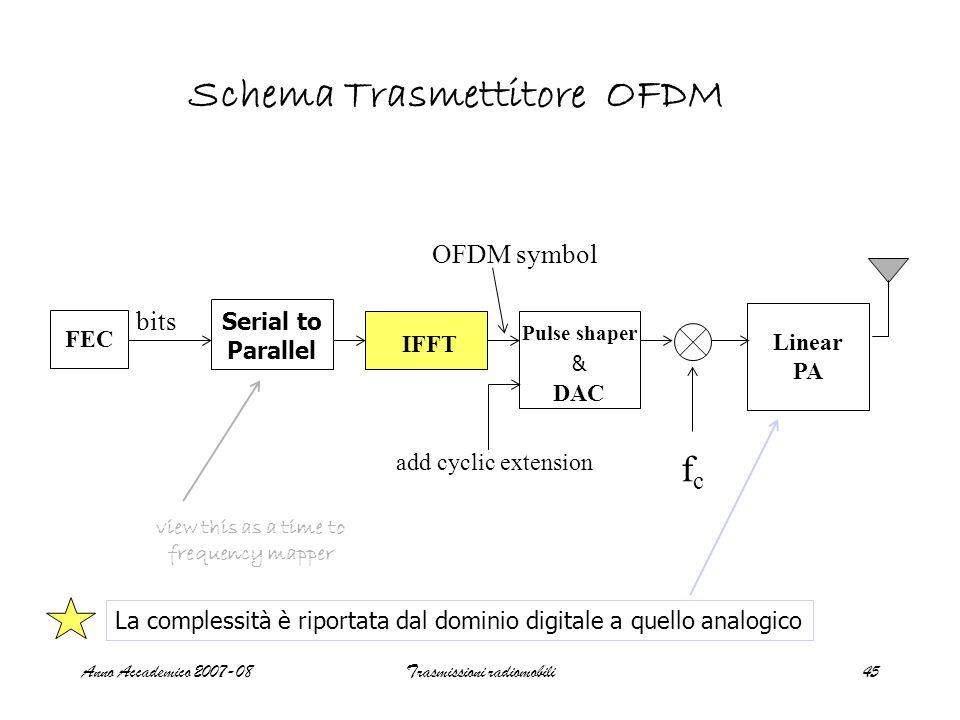 Anno Accademico 2007-08Trasmissioni radiomobili45 FEC IFFT DAC Linear PA add cyclic extension bits fcfc OFDM symbol Pulse shaper & view this as a time