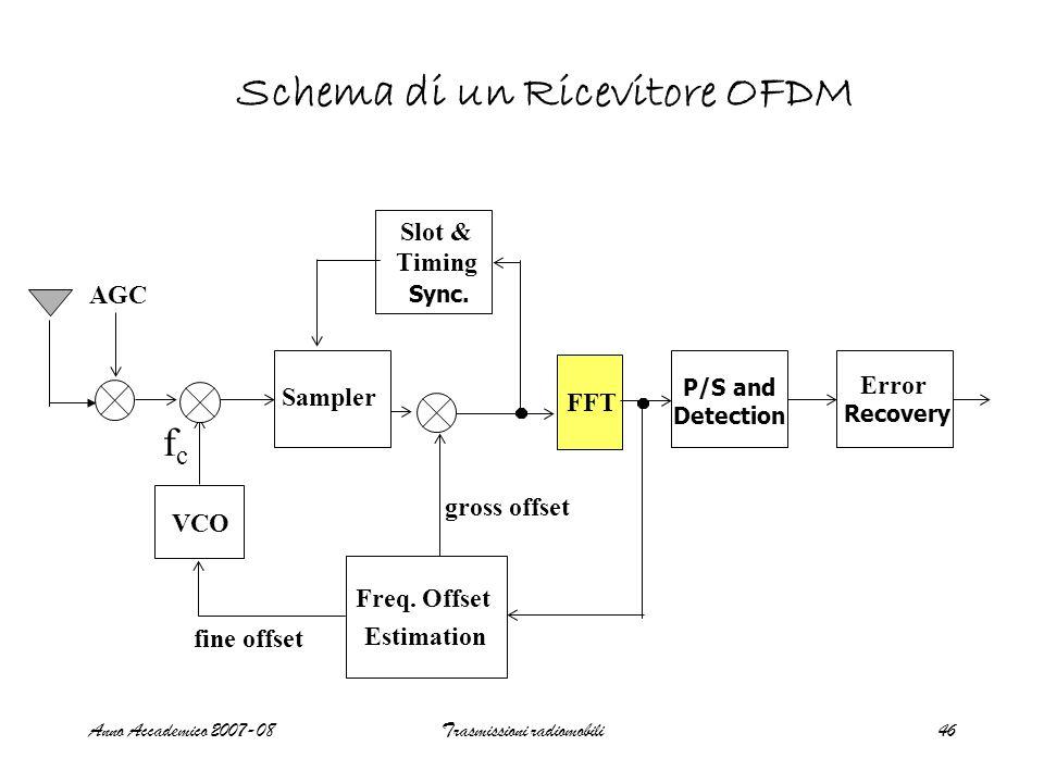 Anno Accademico 2007-08Trasmissioni radiomobili46 AGC fcfc VCO Sampler FFT Error gross offset Slot & fine offset Freq.