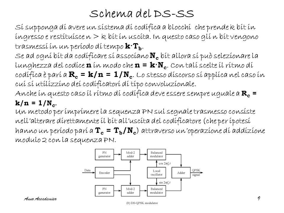 Anno Accademico 2007-08Trasmissioni radiomobili9 Schema del DS-SS Si supponga di avere un sistema di codifica a blocchi che prende k bit in ingresso e restituisce n > k bit in uscita.