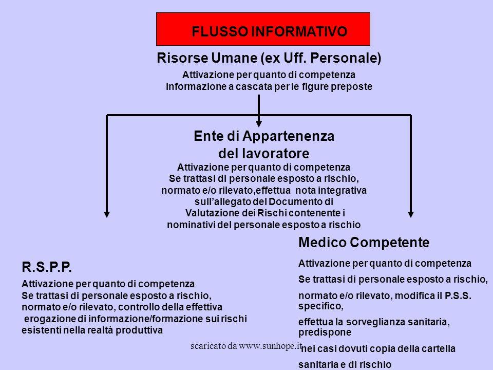 FLUSSO INFORMATIVO Risorse Umane (ex Uff. Personale) Attivazione per quanto di competenza Informazione a cascata per le figure preposte Ente di Appart
