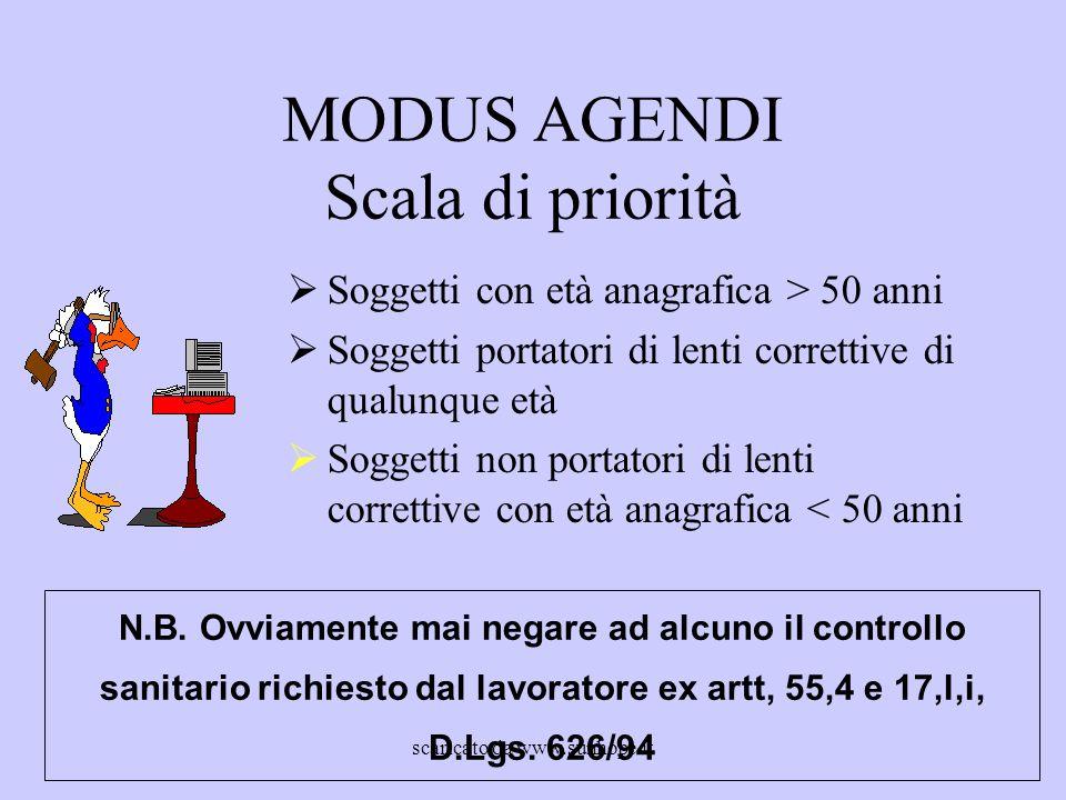 MODUS AGENDI Scala di priorità  Soggetti con età anagrafica > 50 anni  Soggetti portatori di lenti correttive di qualunque età  Soggetti non portat