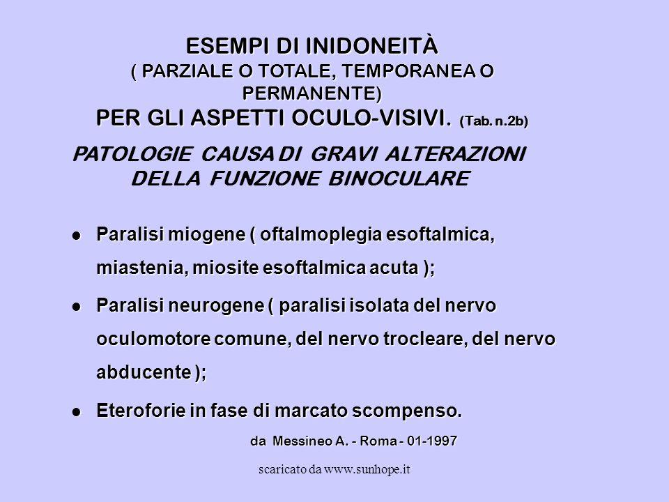 ESEMPI DI INIDONEITÀ ( PARZIALE O TOTALE, TEMPORANEA O PERMANENTE) PER GLI ASPETTI OCULO-VISIVI. (Tab. n.2b) l Paralisi miogene ( oftalmoplegia esofta