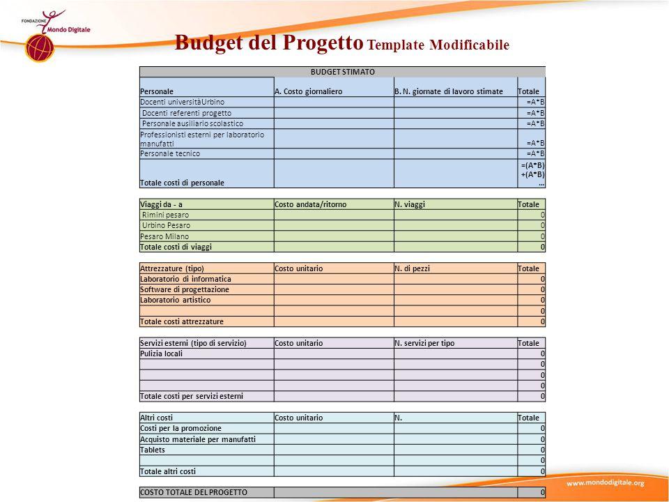 Budget del Progetto Template Modificabile BUDGET STIMATO PersonaleA.