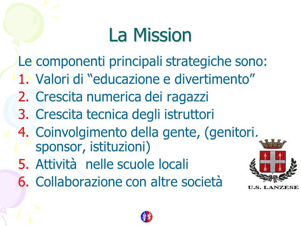 La Mission Le componenti principali strategiche sono: 1.Valori di educazione e divertimento 2.Crescita numerica dei ragazzi 3.Crescita tecnica degli istruttori 4.Coinvolgimento della gente, (genitori, sponsor, istituzioni) 5.Attività nelle scuole locali 6.Collaborazione con altre società