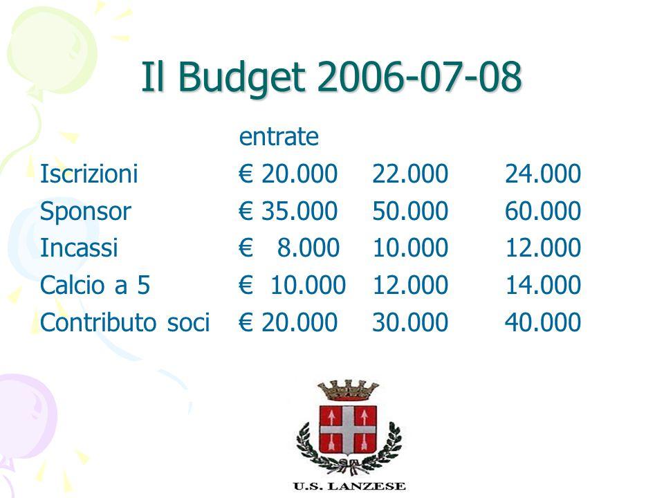Il Budget 2006-07-08 entrate Iscrizioni€ 20.00022.000 24.000 Sponsor€ 35.00050.00060.000 Incassi € 8.00010.00012.000 Calcio a 5 € 10.00012.00014.000 Contributo soci € 20.00030.00040.000