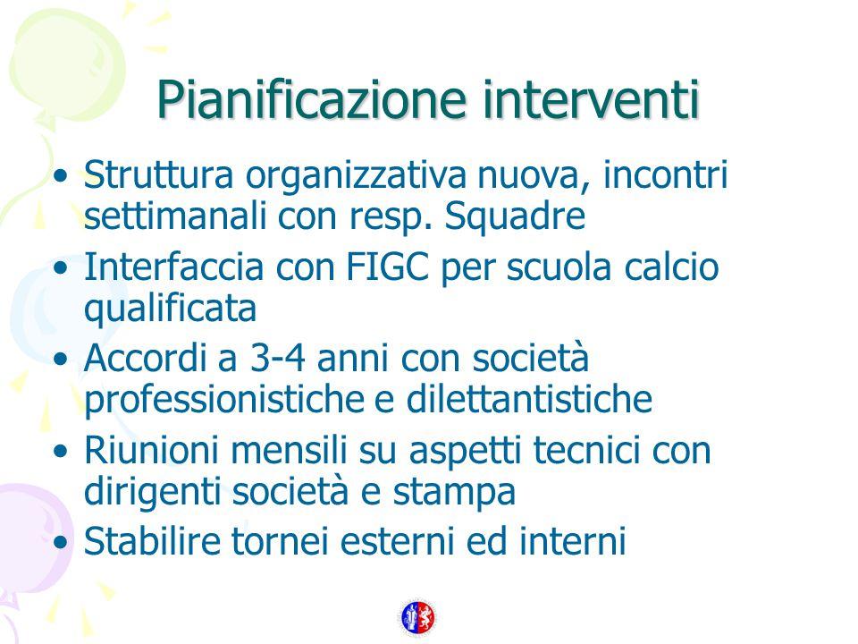 Pianificazione interventi Struttura organizzativa nuova, incontri settimanali con resp.