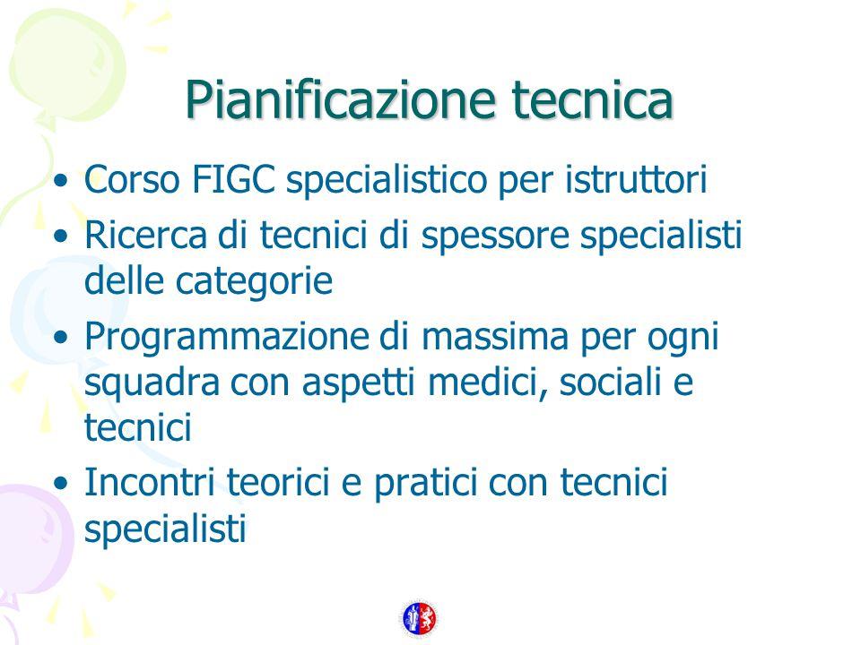 Pianificazione tecnica Corso FIGC specialistico per istruttori Ricerca di tecnici di spessore specialisti delle categorie Programmazione di massima per ogni squadra con aspetti medici, sociali e tecnici Incontri teorici e pratici con tecnici specialisti