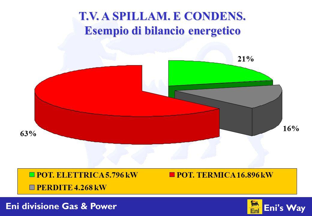 21% 16% 63% POT. ELETTRICA 5.796 kWPOT. TERMICA 16.896 kW PERDITE 4.268 kW T.V. A SPILLAM. E CONDENS. Esempio di bilancio energetico