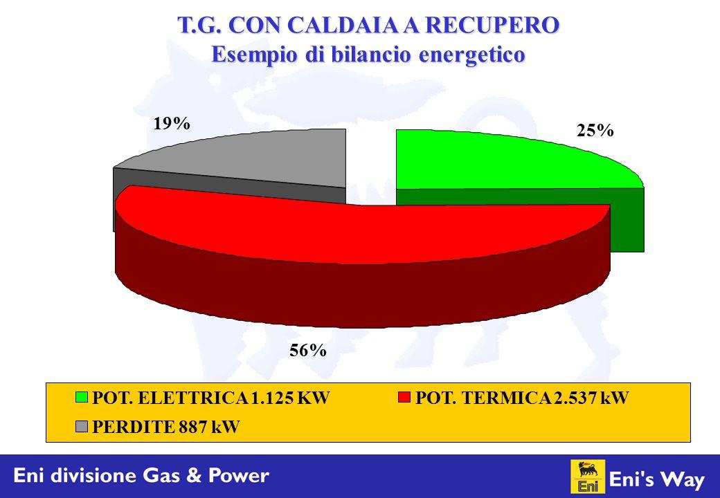 25% 56% 19% POT. ELETTRICA 1.125 KWPOT. TERMICA 2.537 kW PERDITE 887 kW T.G. CON CALDAIA A RECUPERO Esempio di bilancio energetico