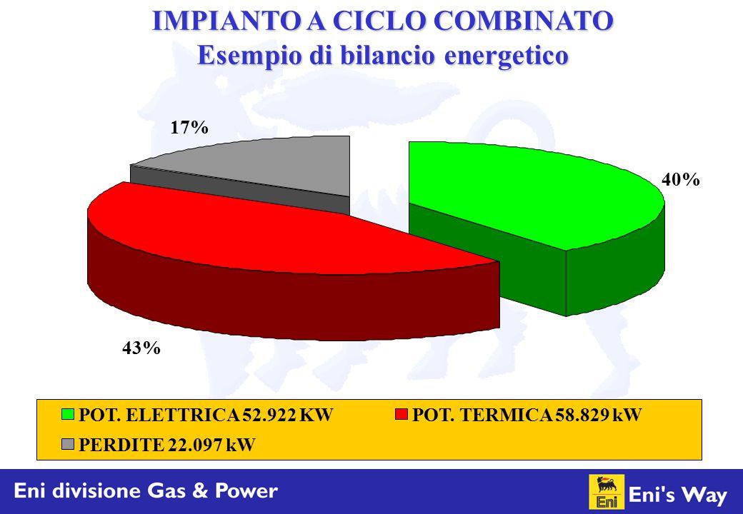 40% 43% 17% POT. ELETTRICA 52.922 KWPOT. TERMICA 58.829 kW PERDITE 22.097 kW IMPIANTO A CICLO COMBINATO Esempio di bilancio energetico