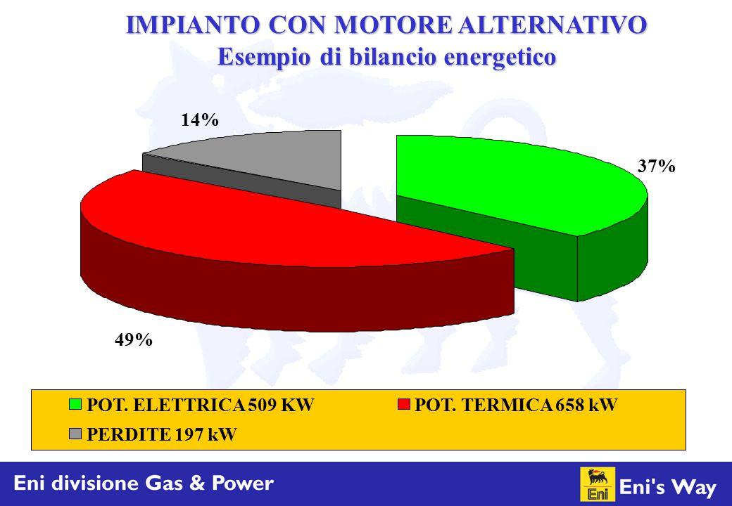 37% 49% 14% POT. ELETTRICA 509 KWPOT. TERMICA 658 kW PERDITE 197 kW IMPIANTO CON MOTORE ALTERNATIVO Esempio di bilancio energetico