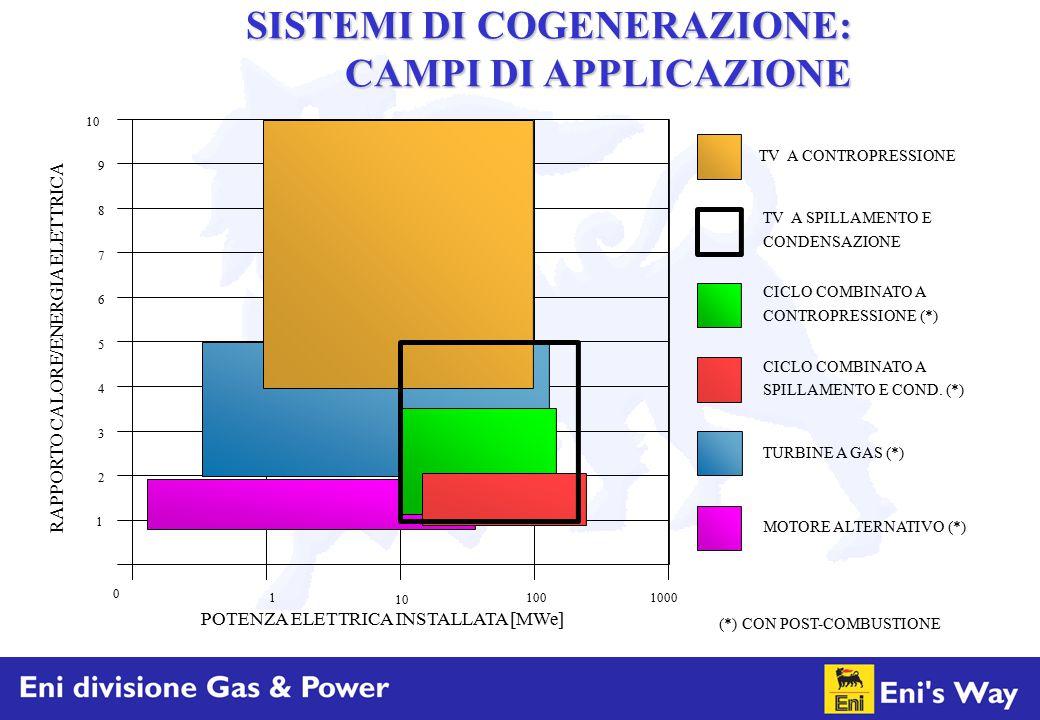 1 2 3 4 5 6 7 8 9 10 10010001 0 RAPPORTO CALORE/ENERGIA ELETTRICA TURBINE A GAS (*) CICLO COMBINATO A TV A CONTROPRESSIONE TV A SPILLAMENTO E MOTORE A