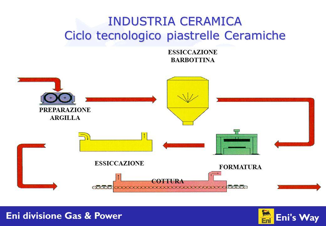INDUSTRIA CERAMICA Ciclo tecnologico piastrelle Ceramiche PREPARAZIONE ARGILLA ESSICCAZIONE BARBOTTINA FORMATURA ESSICCAZIONE COTTURA