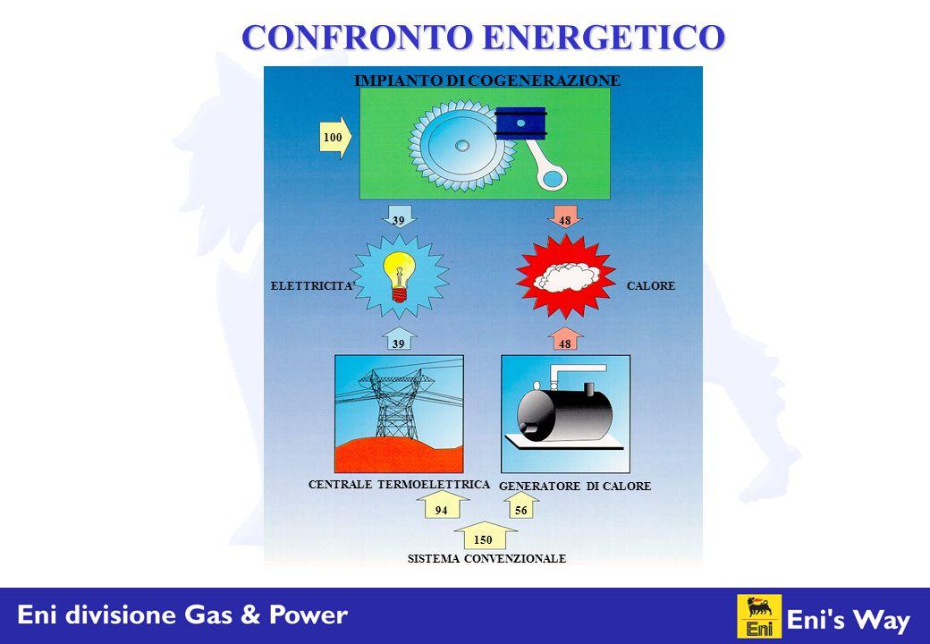 150 9456 CENTRALE TERMOELETTRICA GENERATORE DI CALORE SISTEMA CONVENZIONALE ELETTRICITA'CALORE 4839 48 100 IMPIANTO DI COGENERAZIONE CONFRONTO ENERGET