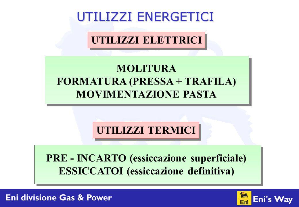 UTILIZZI TERMICI UTILIZZI ELETTRICI MOLITURA FORMATURA (PRESSA + TRAFILA) MOVIMENTAZIONE PASTA PRE - INCARTO (essiccazione superficiale) ESSICCATOI (e